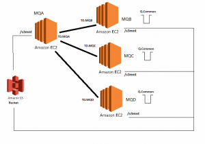 Aws Cloud Formation Template For Websphere Mq Cluster